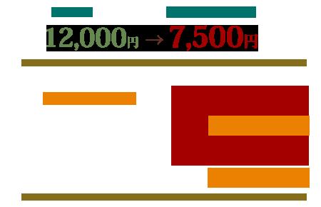 基本料金12000円 次回ご予約制早割7500円 とくとく回数券 7000円×3=21000円、6500円×5=32500円