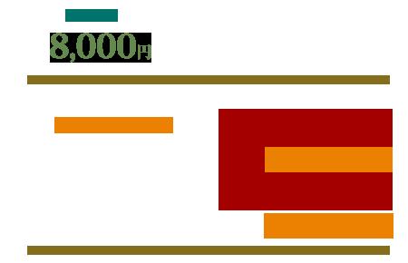 基本料金8000円 とくとく回数券 5500円×3=16500円、5000円×5=25000円